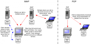 enable and disable POP and IMAP