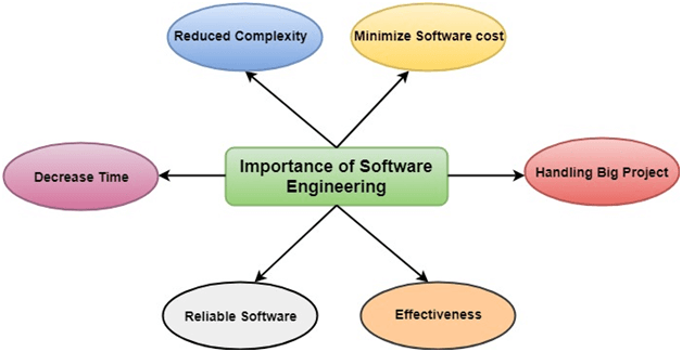qualifications for software engineer