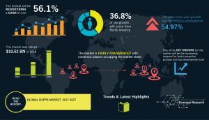 dapps-market