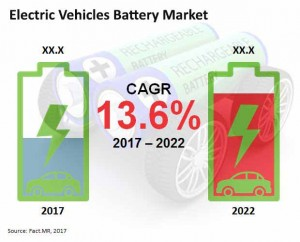 Electric Vehicles Battery Market