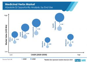 Medicinal Herbs Market