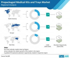 Prepackaged Medical Kits and Trays Market Fact.MR