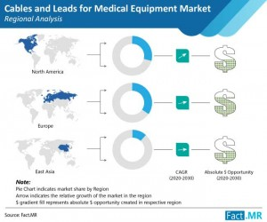 Cables and Leads for Medical Equipment Market