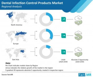 Dental Infection Control Products Market