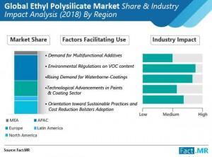 ethyl polysilicate market