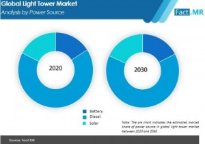 light tower market analysis by power source
